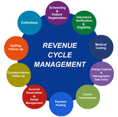 an analysis of the revenue cycle Full practice revenue cycle management analysis can help you discover where your practice is missing revenue opportunities.