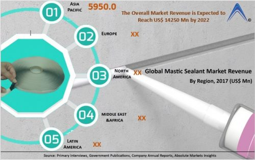 Global Mastic Sealant Market Estimated to Reach US$ 14250 0