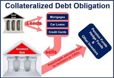 Collateralized Debt Obligation...