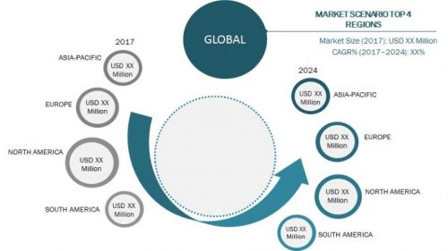 Patient Access Solutions Market with Top Competitors like Cognizant