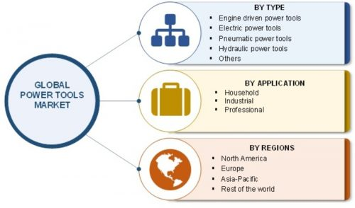 Power Tools Market 2018 Global Recent Trends Competitive Landscape Size Segments Emerging Technologies And Industry Growth By Forecast To 2023 Marketersmedia Press Release Distribution Services News Release Distribution Services