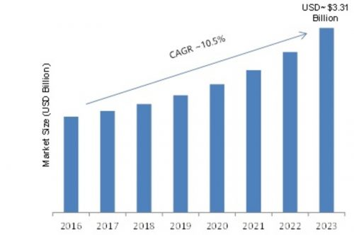 Sms Firewall Market Projected To Grow At A Cagr Of 105 And Is