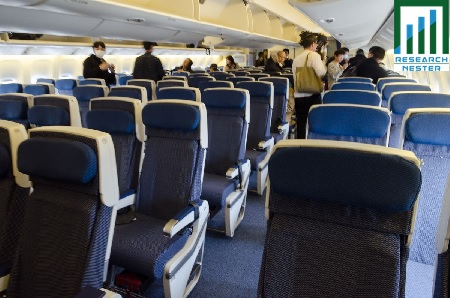 Global Aircraft Seat Actuation System Market is Expected to be ...