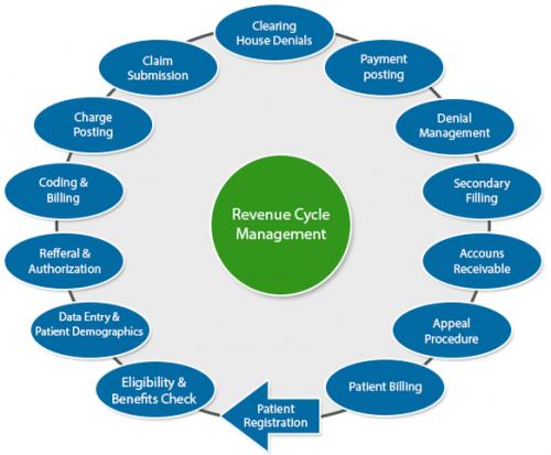 Revenue Cycle Management (RCM) Market Assessment, Research, Drifts