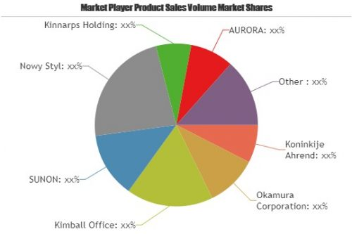 Furniture Market will Generate Massive Revenue in Future- A
