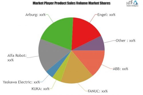 Industrial Robot Controller Market Detailed Analysis by Key