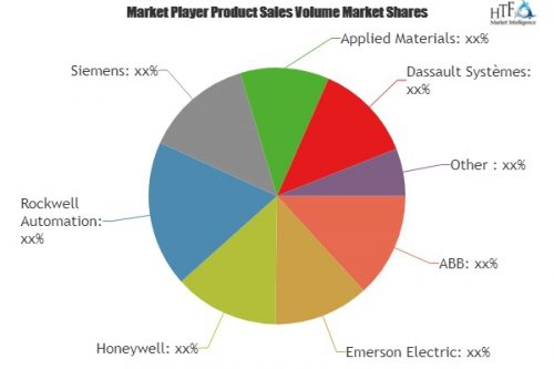 Plant Asset Management System Market is expected to double
