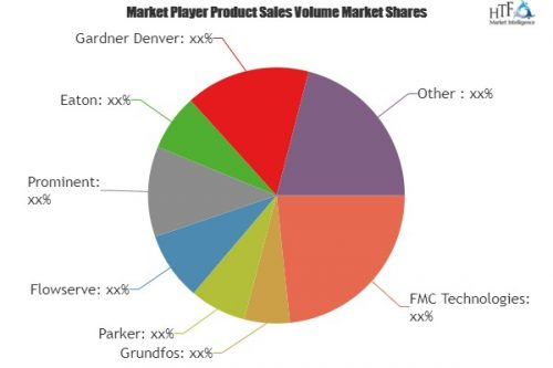 Plunger Pumps Market Analysis Data of Leading Player's 2018