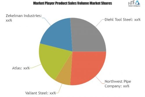 Steel Pipe Piles Market Detailed Analysis by Key Players | Northwest