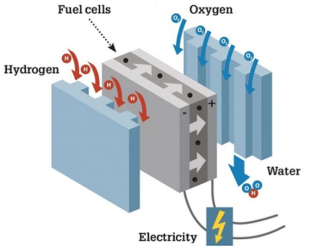 Fuel Cell Market and Hydrogen Fuel Cell Industry 2018 Global