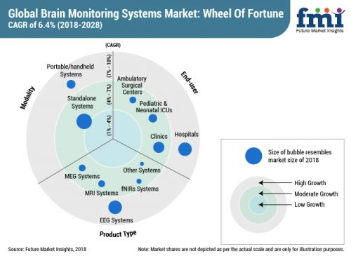 Brain Monitoring System : Brain monitoring systems market expected to increase at a