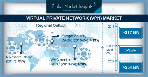 Virtual Private Network Market to surge at 15% CAGR to 2024