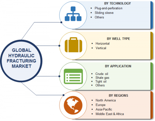 Hydraulic Fracturing Market Size, Share and Product Segment, Top Key