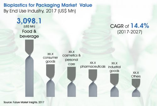 Bioplastics for Packaging Market Expected to Behold a CAGR of 14