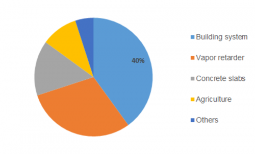 Construction Film Market Size 2019, Industry Research, Top
