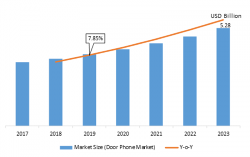 Door Phone Market Leading Growth Drivers Emerging