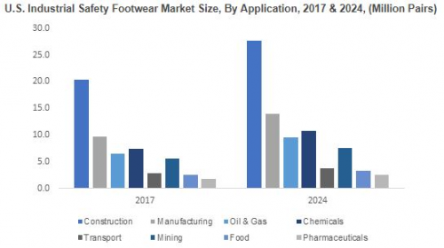 Global Market Insights, Inc. has added a new report on industrial protective footwear market which provides a succinct analysis of the market size, ...