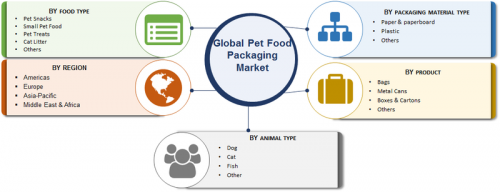 Pet Food Packaging Market 2019: Country Level Analysis, Current