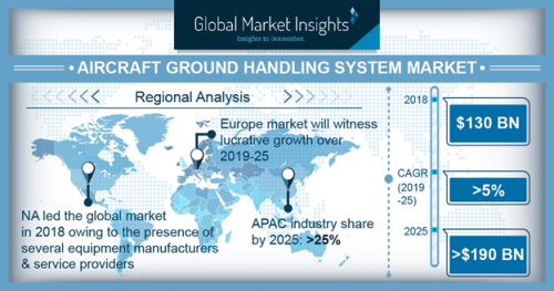 Aircraft Ground Handling Systems Market – Trends behind the $190bn