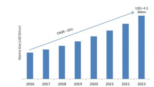 Open IoT Platform Market 2019-2023: Key Findings, Industry Trend