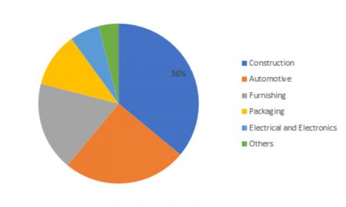 Polyether Polyols Market Outline 2019 – Global Size