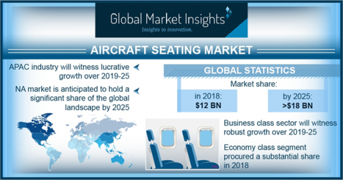 Aircraft Seating Market Size 2019, Global Companies Statistics