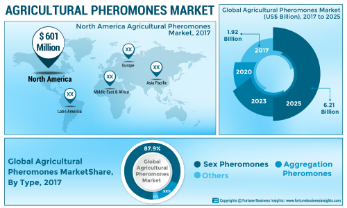 Agricultural Pheromones Market 2019 | Top Leading Countries