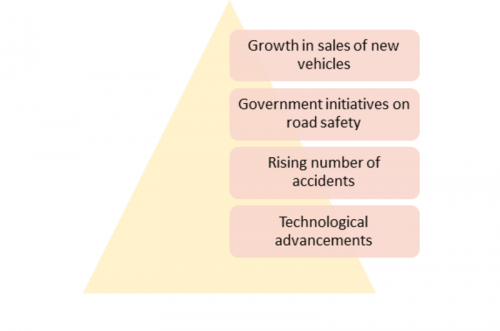 Autonomous Emergency Braking System Market 2019 Global