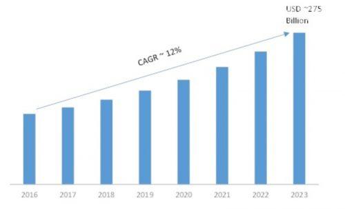 Big Data Analytics Market 2019-2023 Size, Share | Industry