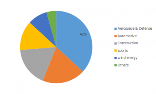 Carbon Nanotube (CNT) Market 2019 Global Industry Analysis by Size