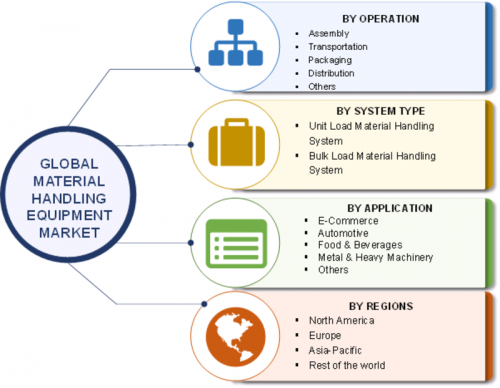 Material Handling Equipment Market Outlook and Forecast 2023