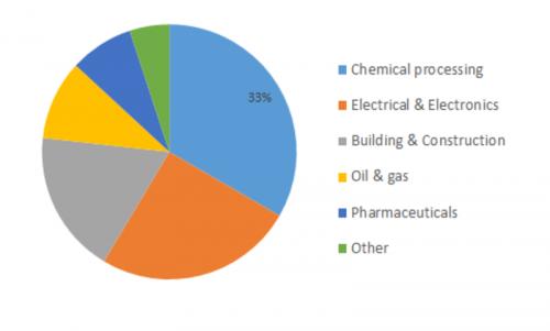 Polyvinylidene Fluoride (PVDF) Market Price Trend, Size