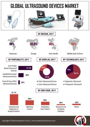 Ultrasound Devices Market Technology Advances in 3D & 4D