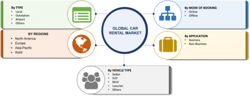 Car Rental Market 2019 Global Analysis, Size, Growth, Share