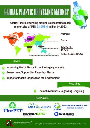 Plastic Recycling Market – Global Industry Analysis