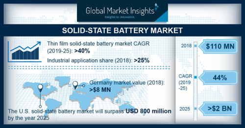 Solid State Battery Market Size 2019 – Industry Analysis, Segmen