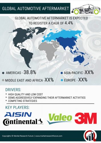 Automotive Aftermarket 2019 Global Market Analysis By Industry S