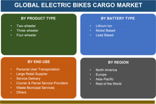 Indiana Insights - Electric Bikes Cargo Market 2019 Global