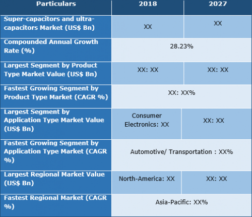 Supercapacitors and Ultracapacitors Market 2019-2027