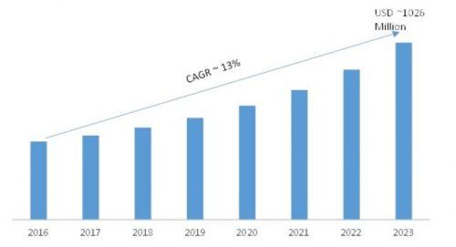 Workforce Analytics Market 2019-2023: Key Findings, Global