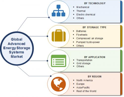 Advanced Energy Storage Systems Market 2019 – Global Size