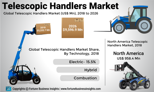 Telescopic Handlers Market 2019: Global Leading Growth