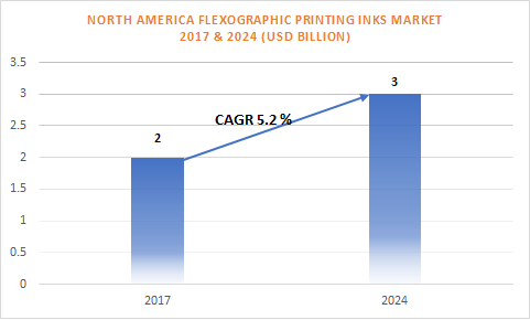 North America Flexographic Printing Inks Market is Segmented
